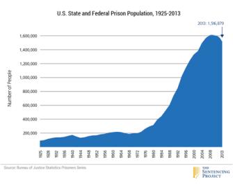 US_prison_pop_1925-2013_450pxw