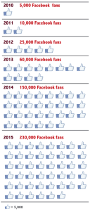 Impact: Growth of Facebook fans | Zinn Education Project: Teaching People's History