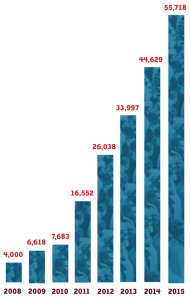 Impact: Growth of teacher registrations | Zinn Education Project: Teaching People's History