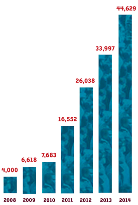 Annual growth of registered teachers.