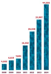 2014_44500_registrations