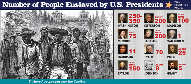 Number of people enslaved by U.S. presidents | Zinn Education Project: Teaching People's History