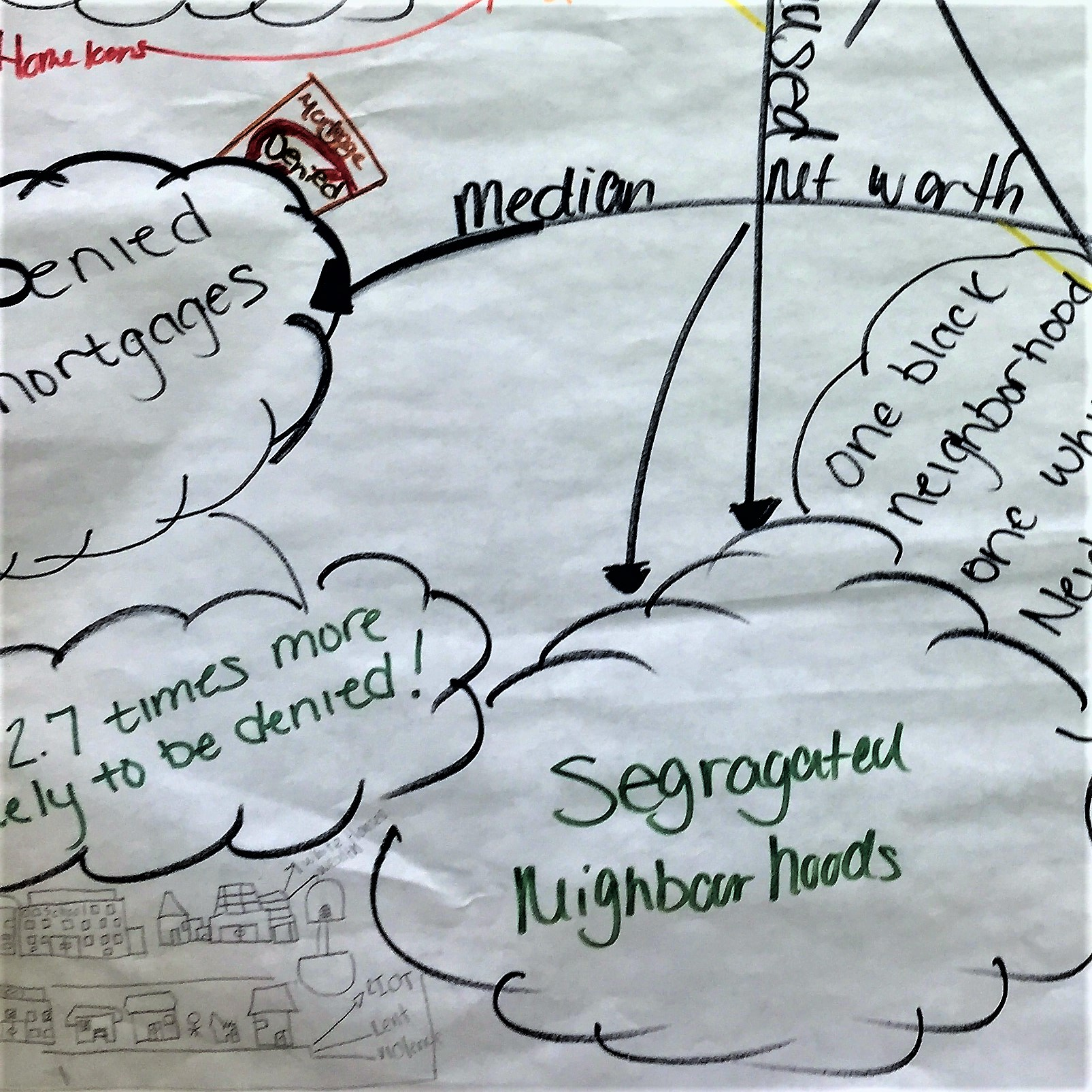 Casey Stockton's student mind map illustration