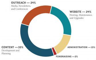 ZEP Impact Donation Graph | Zinn Education Project